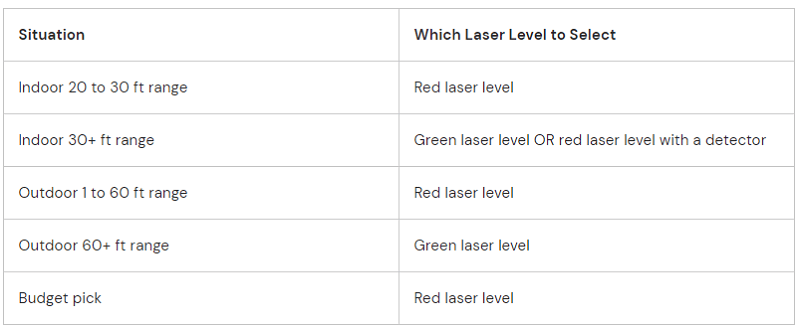Which laser level should you get based on your work situation and budget